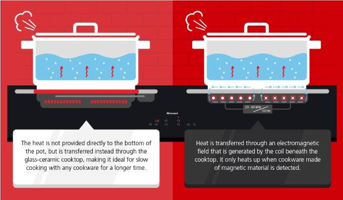 Vitroceramic VS Induction Heating Method